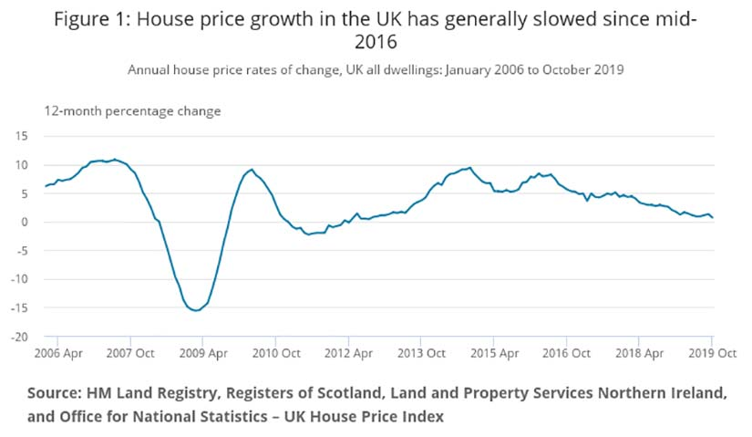 ONS UK House Prices Index 2019